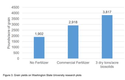 biosolids transportation and land application